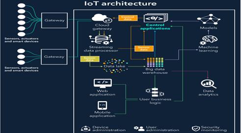 Basic elements of IOT architecture