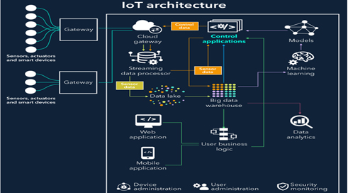 Basic elements of IOT architecture