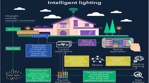 IOT architecture example - Intelligent lighting